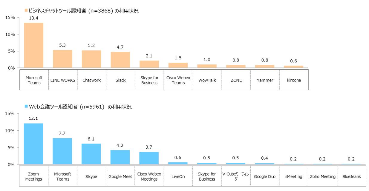 テレワーク」利用実態レポートを公開、オフィスワークのほうがよいが6 ...